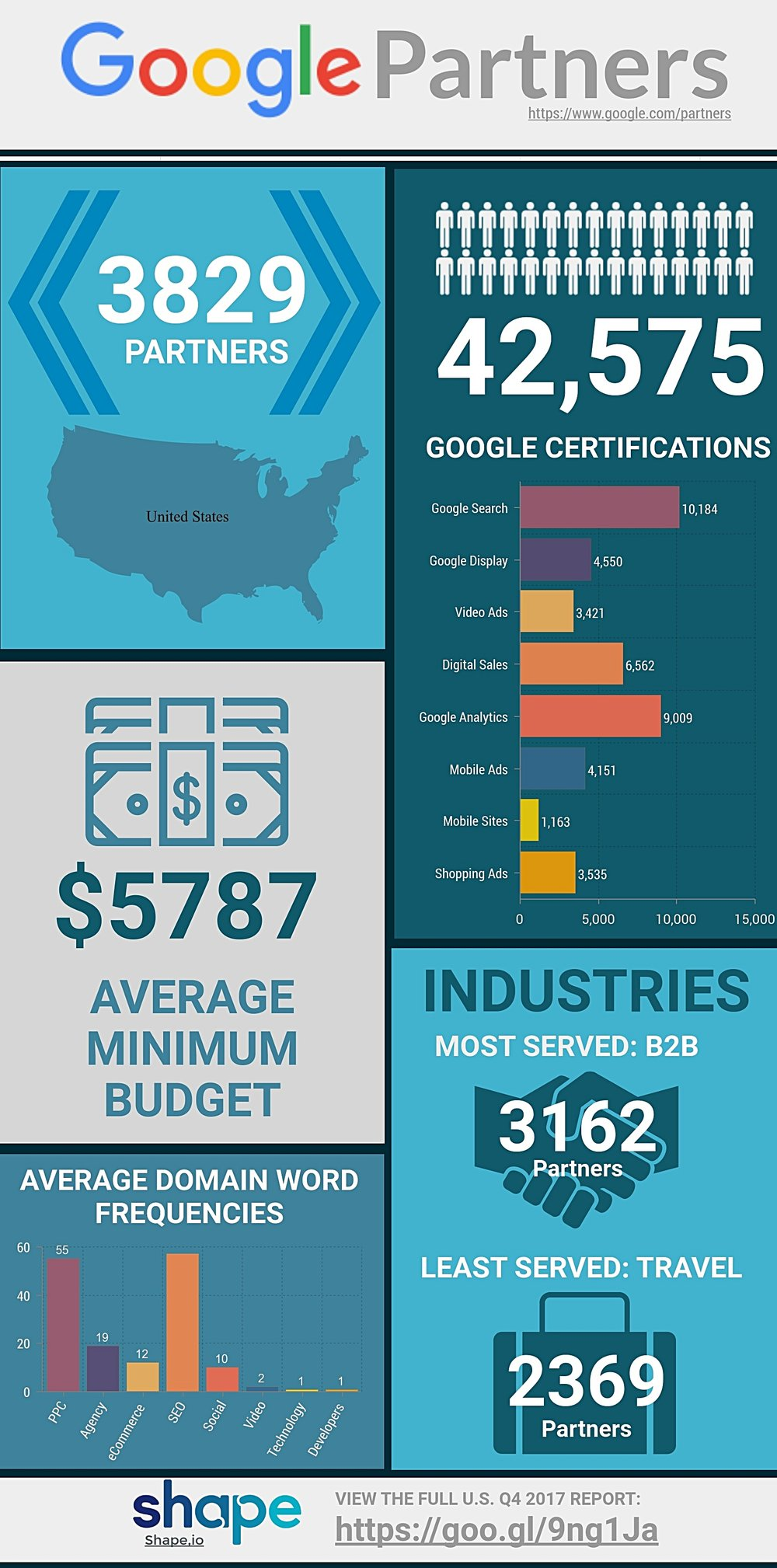Shape-U.S.-Google-Partners-Q4-2017-infographic.jpg
