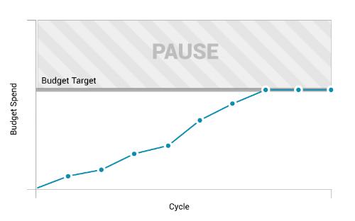 In AutoPilot Pause Only mode, AutoPilot pauses your campaigns when they hit their budget target. Campaigns won't be reactivated unless you do so manually.