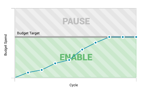 AutoPilot Pause/Enable tracks campaign spend against a budget target. When campaign spend hits that target, campaigns are paused. They remain paused until the start of the next budget cycle or until the current budget is increased.