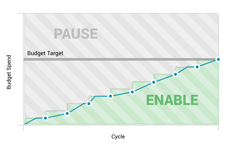 AutoPilot Daily Pause/Enable uses your budget target to calculate an ideal daily spend. If you exceed that threshold, campaigns are paused for the rest of the day and reenabled the next.