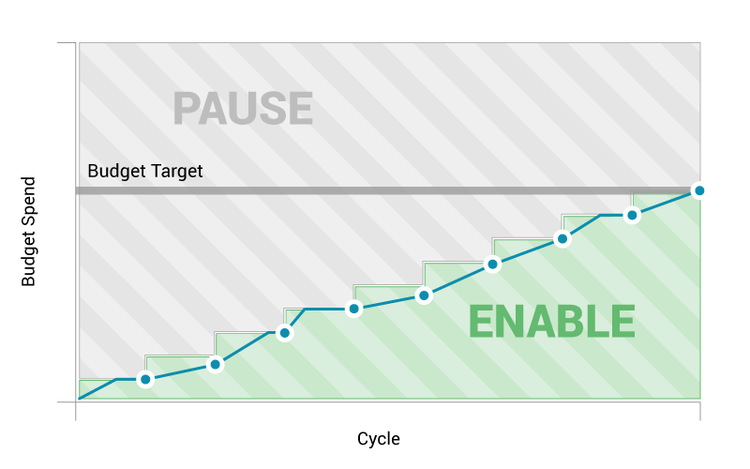 AutoPilot Daily uses your budget target to calculate an ideal daily spend. If you exceed that threshold, campaigns are paused for the rest of the day and reenabled the next.