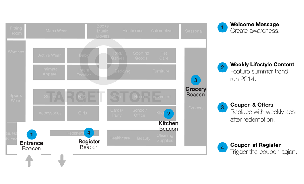 Annotated Store project summary-03.png