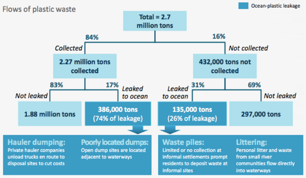 McKinsey Center for Business and Environment & The Ocean Conservancy.Stemming the Tide: Land-based strategies for a plastic-free ocean (2015).