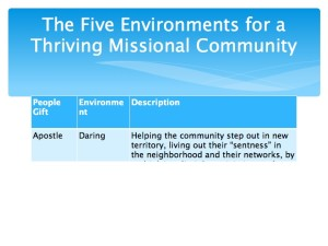 2 The Five Environments of a Thriving Missional Community.011-001