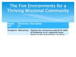 2 The Five Environments of a Thriving Missional Community.013-001