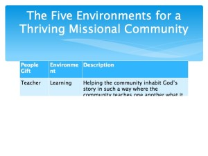 2 The Five Environments of a Thriving Missional Community.015-001
