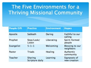 2 The Five Environments of a Thriving Missional Community.017-001