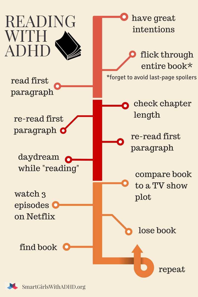 Reading with ADHD