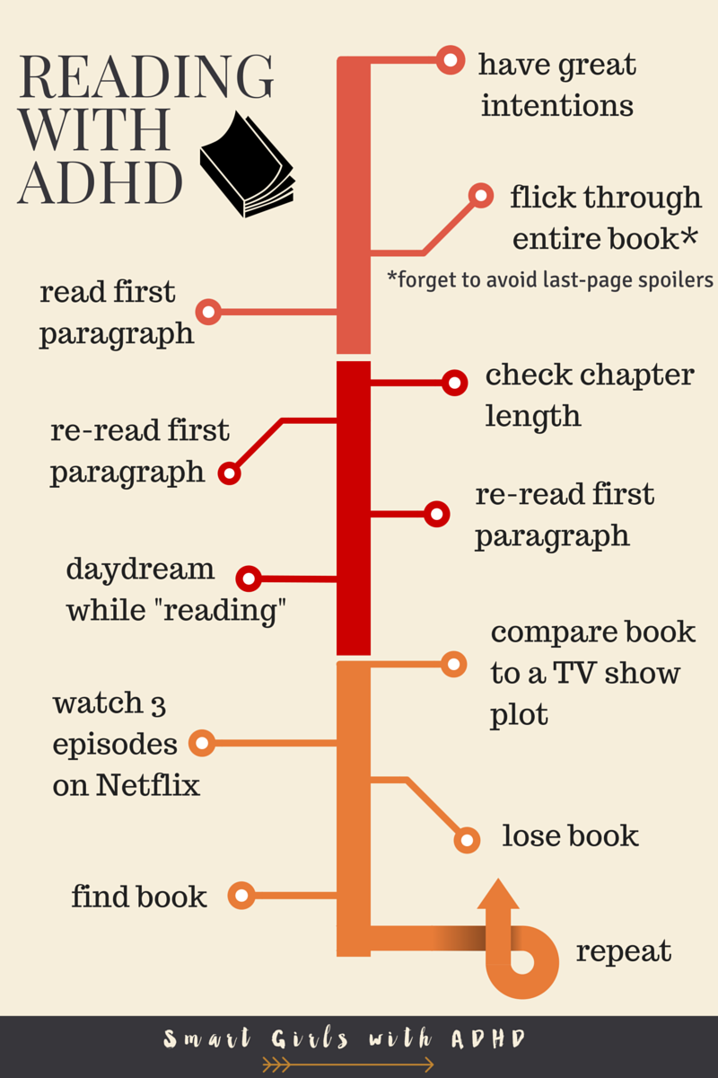 reading-with-adhd