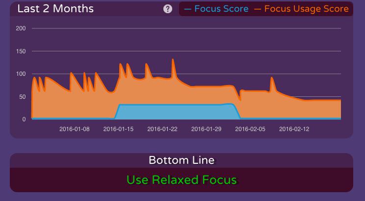 Brain.fm statistics page