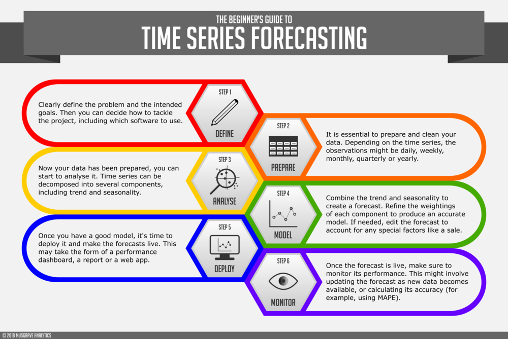 Beginner's Guide to Time Series Forecasting v3.png