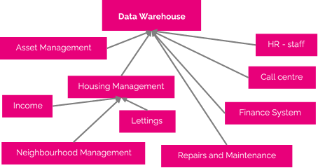 Diagram of the main elements of a data warehouse for a social housing provider. Many of these sources are likely to be in different underlying systems, but they are all key parts of an overall BI framework.