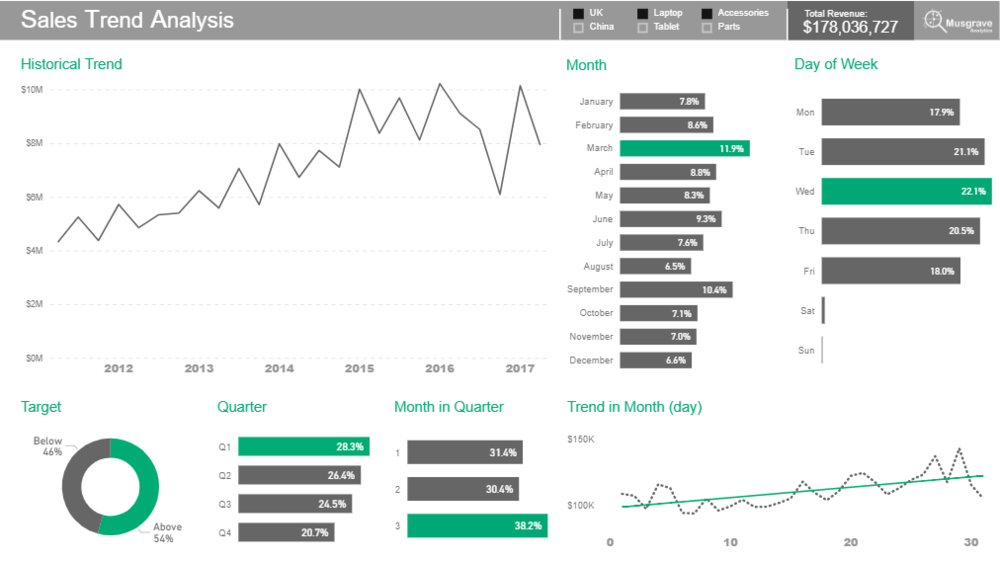 sales trend analysis 1.PNG