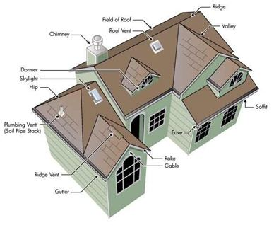 Home Inspections Ruffing Home Inspections Orlando