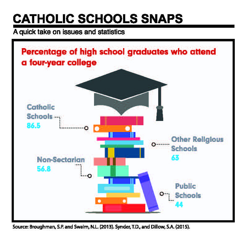 catholic_school_snaps_high_school_graduates.jpeg
