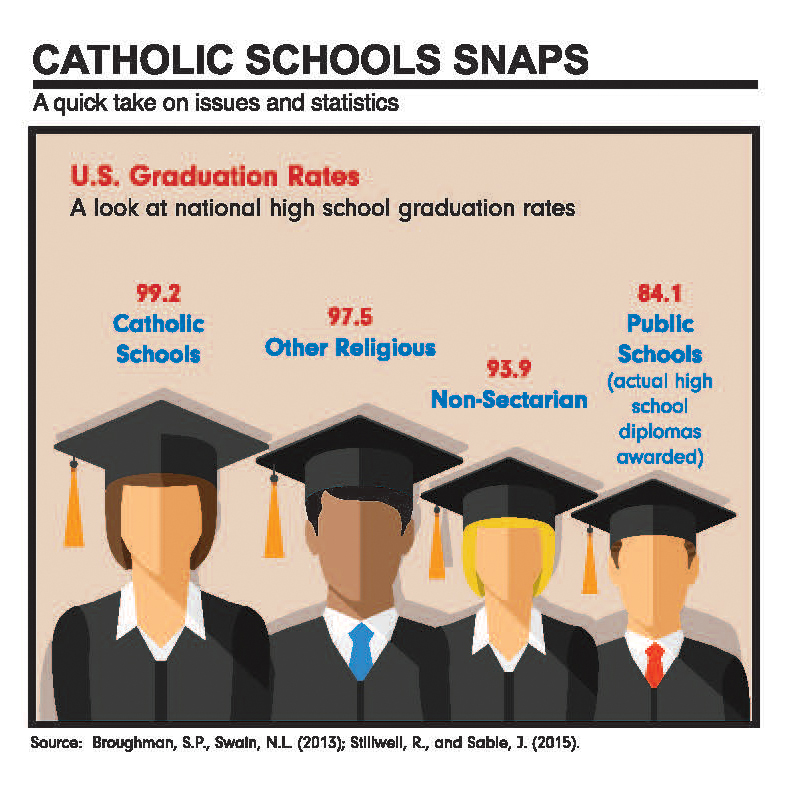catholic_school_snaps_us_graduation_rates.jpeg