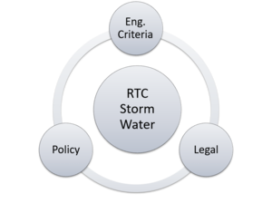 Real-Time Control Policy and Legal