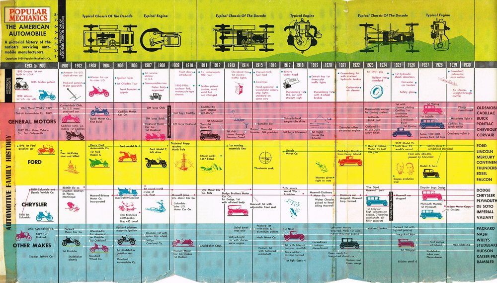 Popular Mechanics : The American automobile Popular Mechanics Co.
