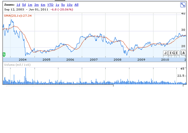 SNPS:  stock price showing the rapid fall off in 2004 with the model change