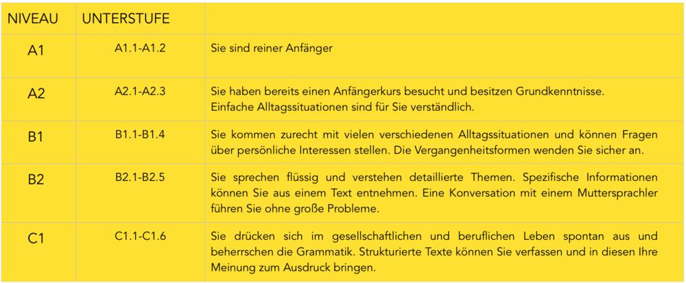 Spanischunterricht in der Sprachschule in München