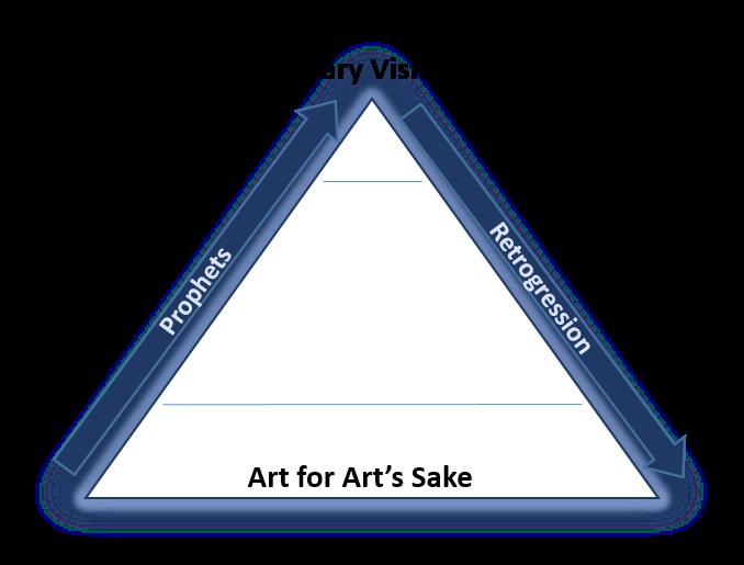 Kandinsky triangle.png