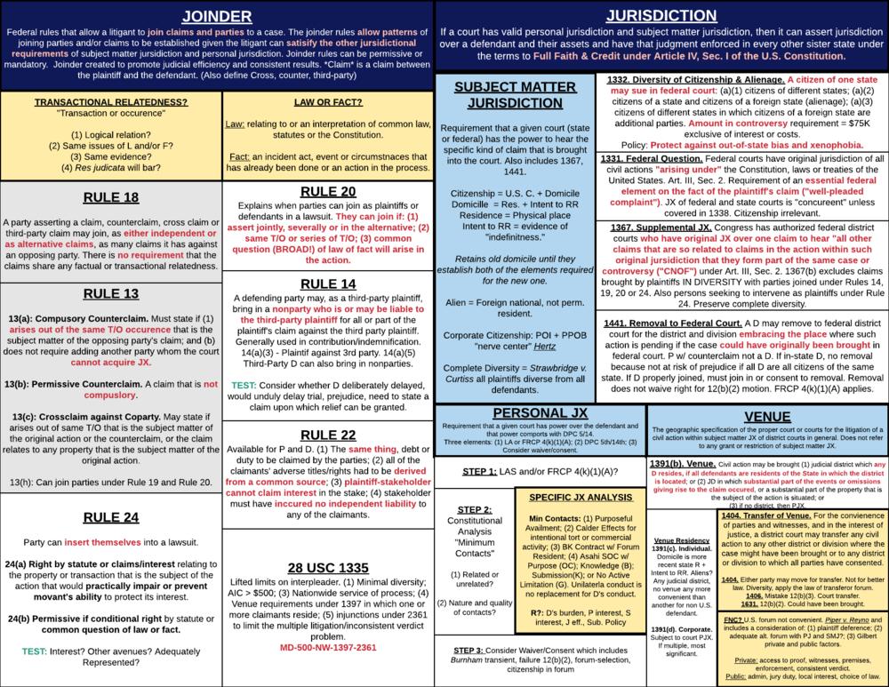 Civil Procedure Diagrams - Jurisdiction.png