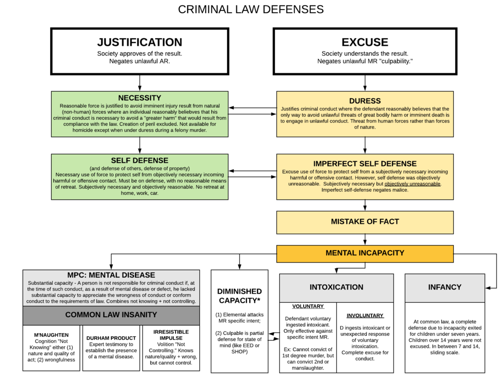 Criminal Law Diagrams - Defenses.png