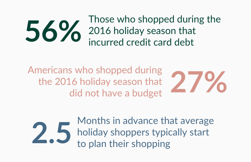 Source: Deloitte 2017 Consumer Holiday Shopping Report