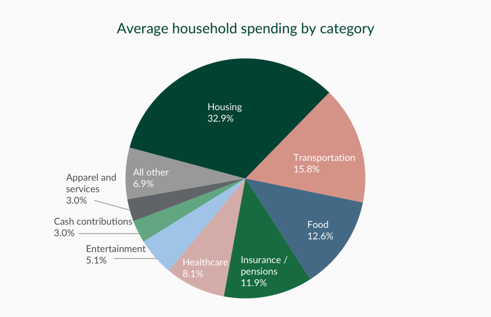 Source: Consumer Expenditure Survey (U.S. Dept. of Labor, U.S. Bureau of Labor Statistics
