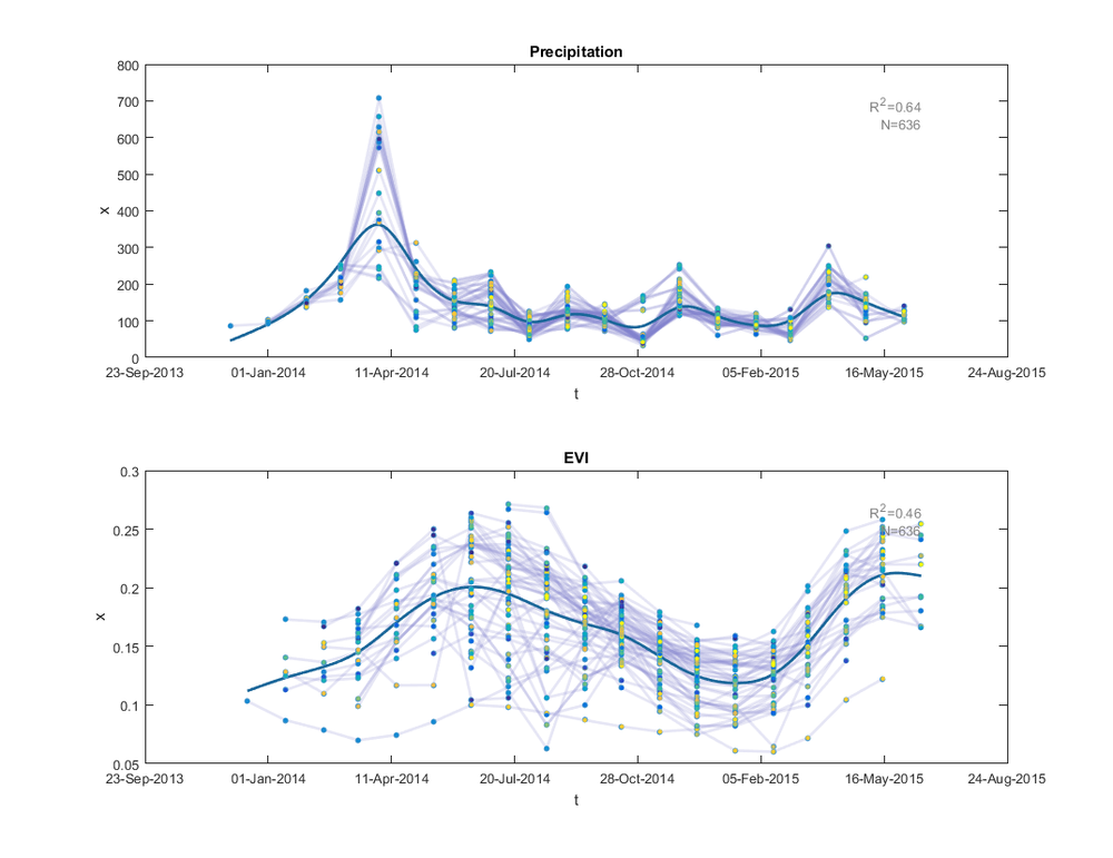 Remotely sensed data time-series (Python/Matlab)