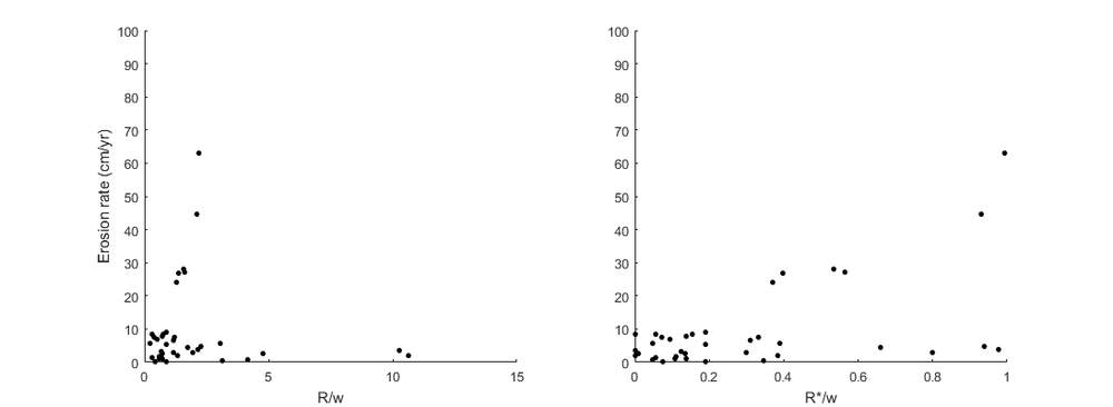 Left: Erosion rate plotted against untransformed R/w shows a trend very similar to Nanson and Hickin's above plots. Right: Erosion rates plotted by R*/w (erfc transformed R/w) show 2 trends.