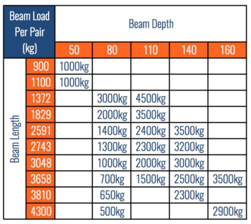 2743mm Pallet Racking Beams