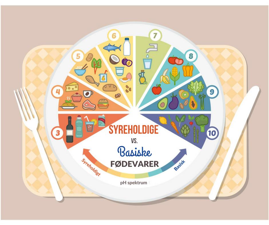 En alkalisk diæt er en diæt, der hjælper med at balancere pH-værdierne i kroppens væsker, herunder blod og urin. pH-værdierne er delvist bestemt af mineralindholdet i de fødevarer, man spiser.