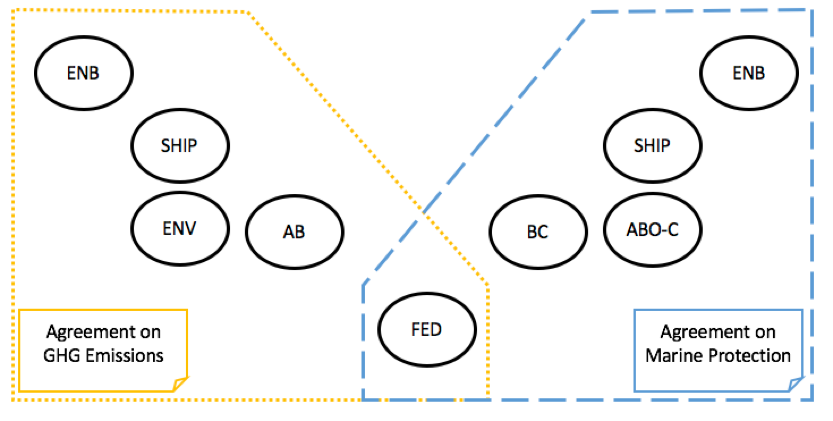Solution option showing possible alignment between Enbridge, shippers, Alberta, British Columbia, and the federal government around greenhouse gas emission restrictions and marine protection.