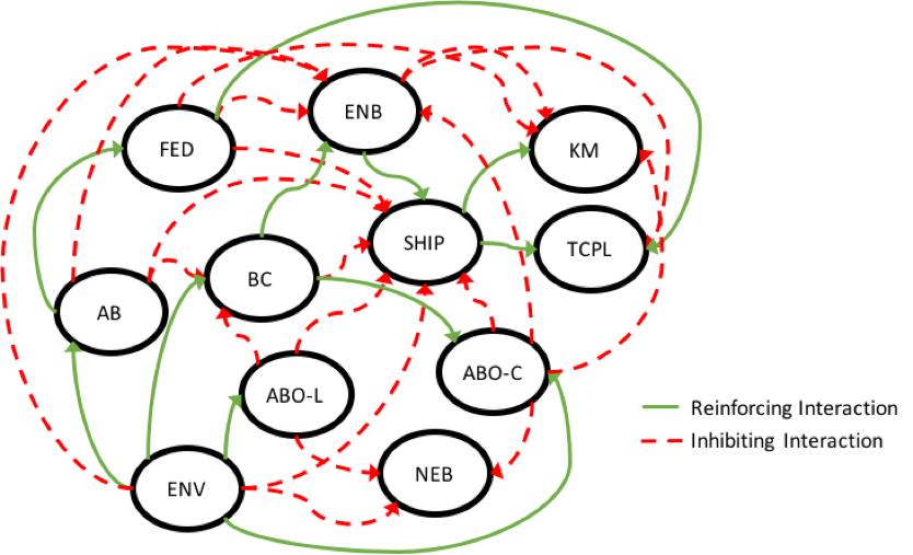 Conflict system showing sources of destructive interaction that make the conflict difficult to resolve.