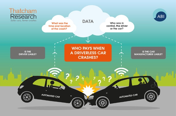 A graphic from the ABI and Thatcham Research highlighting the importance of data in understanding insurance liability in the event of a driverless car crash