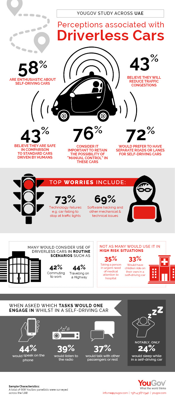 YouGov infographic demonstrating attitudes to driverless cars among UAE residents