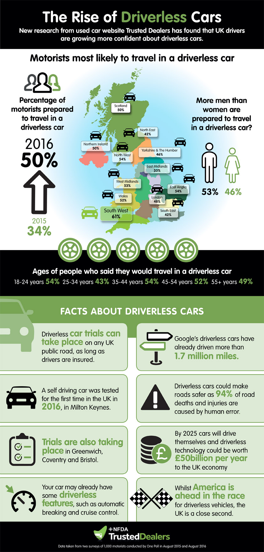An infographic showing public attitudes towards driverless cars in the UK