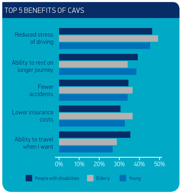 The top five benefits of connected and autonomous vehicles, according to survey respondents (image courtesy of SMMT and Strategy&)
