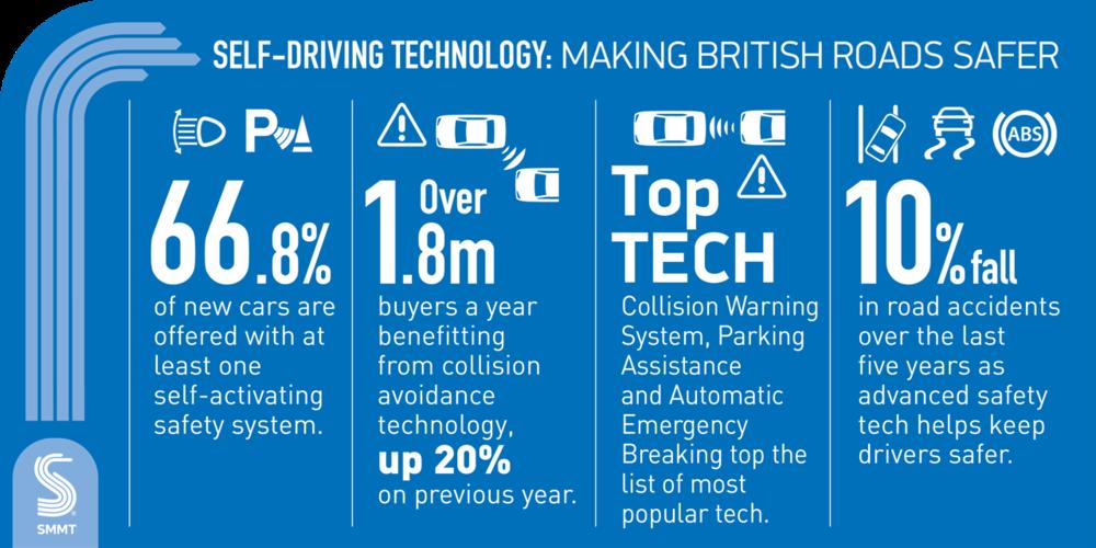 Self-driving technology: making British Roads safer (image courtesy of SMMT)