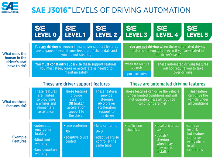 Updated visual chart defining SAE International levels of driving automation (Image credit: SAE International)