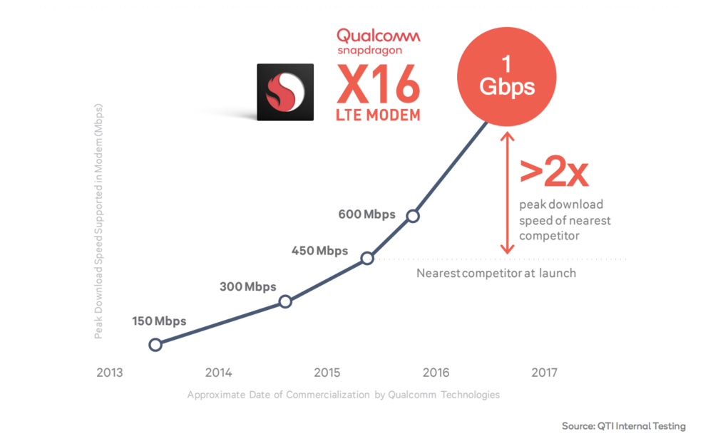 Qualcomm X16 modem speed
