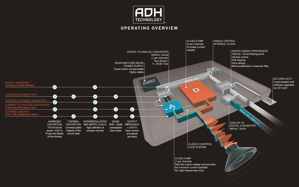 devialet adh technology