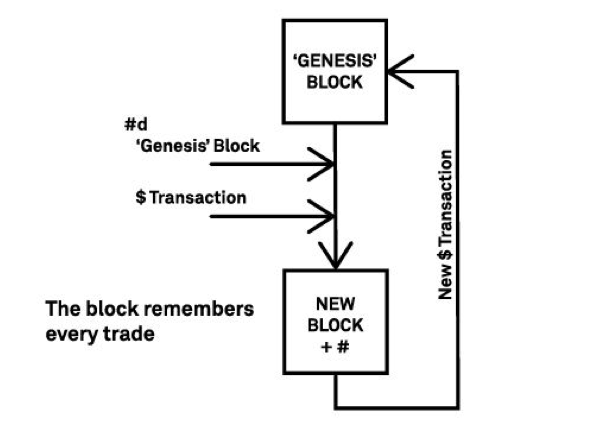 When This Happens The Starting Block Is Known As Genesis It Used Start Point To Make Next New