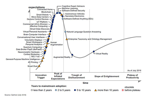 Gartner Hype Cycle 2016 - from http://www.gartner.com/newsroom/id/3412017