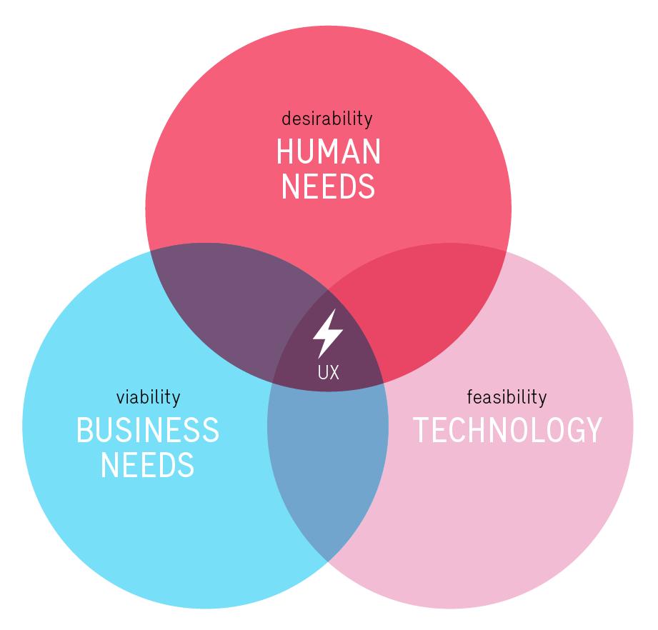 User Centered Design und Design Thinking wobei das App User Experience und Usabilty im Zentrum steht.