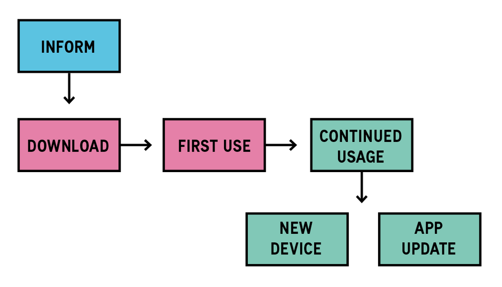 Beispiel eines User Onboarding Prozesses