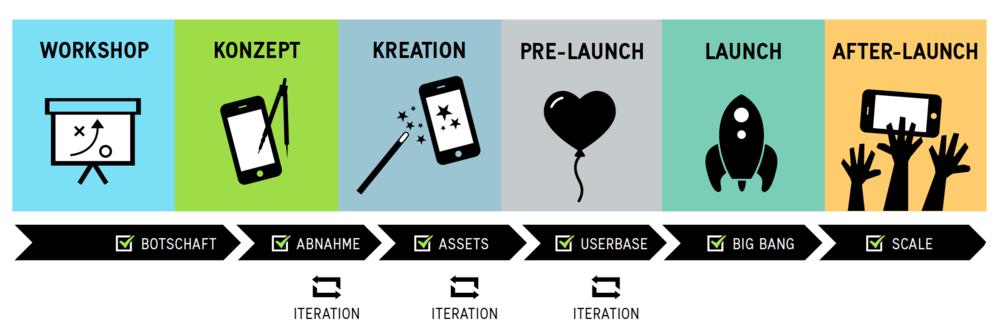 App Vermarktung Prozess von Apps with love