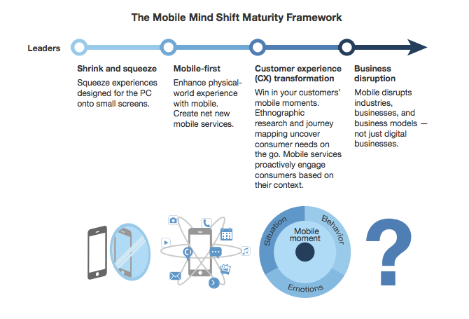 Four Stages of Mobile Maturity - by Localytics