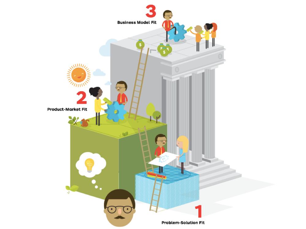 Drei Arten der Übereinstimmung - Value Proposition Design